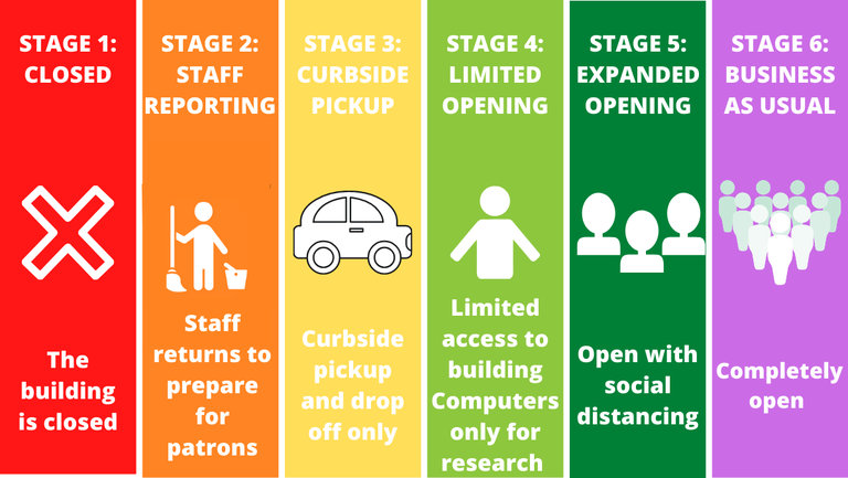 stages of reopening.png